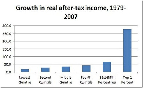 income growth by quintile 1979-2007